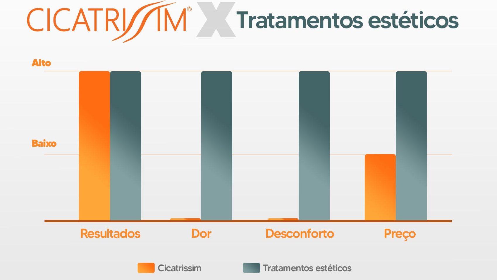 Infográfico Creme CicatriSSim X Tratamentos Estéticos